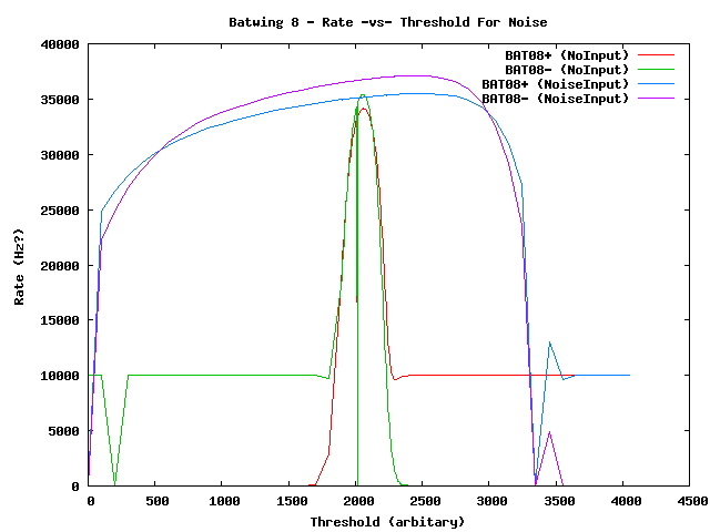The baths rates 2015