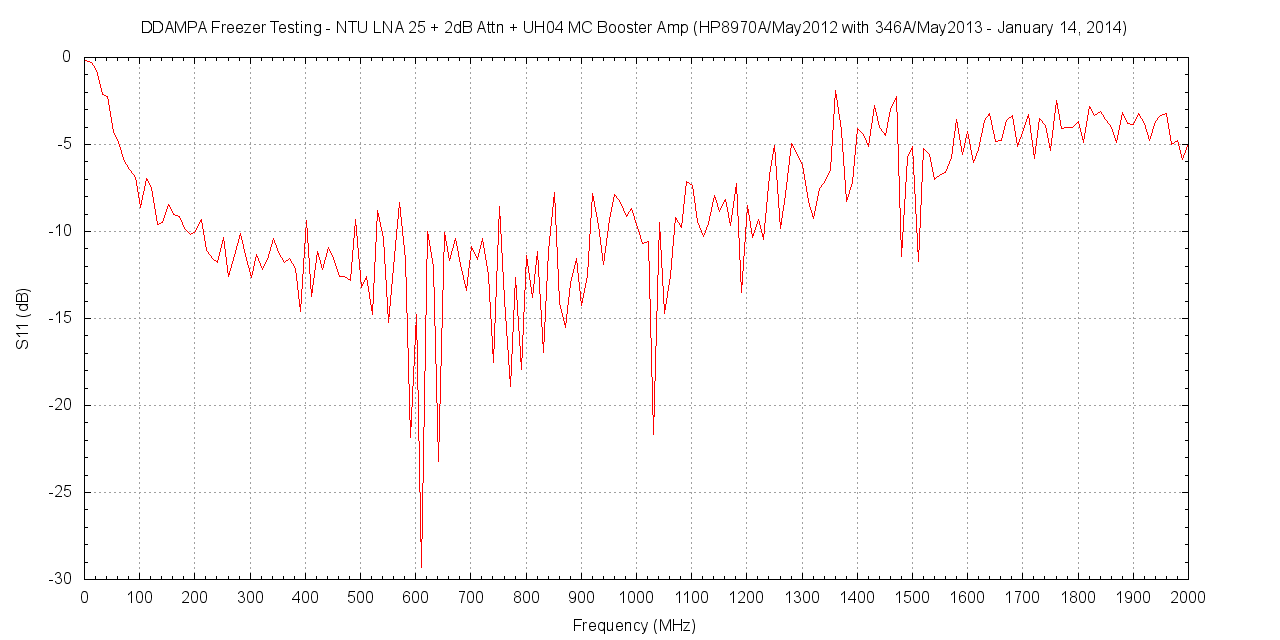 Freezer Test Result - NTU LNA + Mini-Circuit ZX60-P105LN+