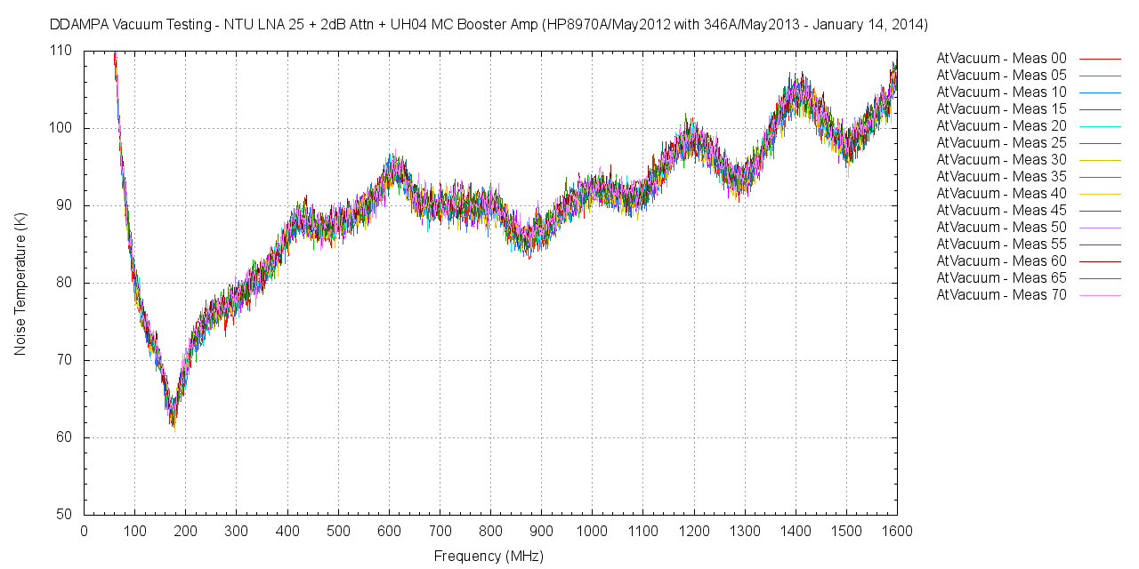 Vacuum Test Result - NTU LNA + Mini-Circuit ZX60-P105LN+ Cascade